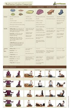 @Halfmoon Yoga created a Meditation Cushion Comparison Chart that outlines the features, benefits and final word on all of our hand crafted Meditation products.