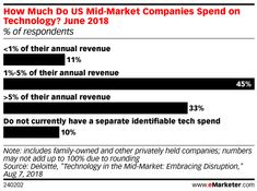 How Much Are Companies Spending on Technology? - eMarketer