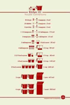 Kitchen Conversion Chart!  #Tipit #Food #Drink #Trusper #Tip