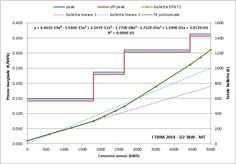 .@AutoritaEnergia fit polinomiale della bolletta residenziale progressiva D2 3kW fino a 5000 kWh/anno.