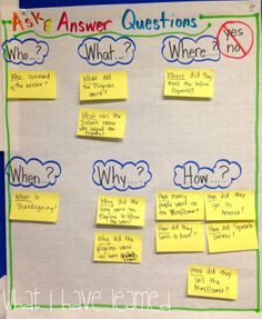 What I Have Learned: Classroom Anchor Charts. Love the ask&amswer questions…