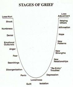 Stages of Grief. They're not as neat and tidy as this diagram (and will often occur in random order, multiple times, even after we think the grief is gone), but this is a good reminder of some of the associated feelings. Book Writing Tips, Writing Resources, Writing Help, Writing Ideas, Writing Services, Essay Writing, Creative Writing Inspiration, Writing Guide, Creative Writing Tips