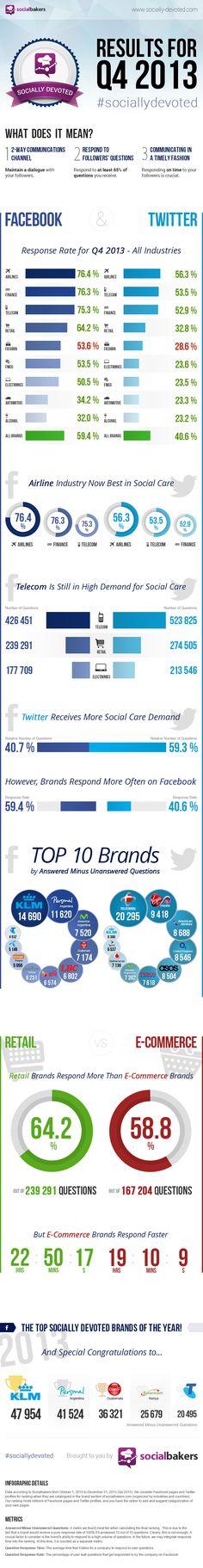 Secteurs les plus performants sur #Facebook et #Twitter en fin 2013 #brands #socialmedia