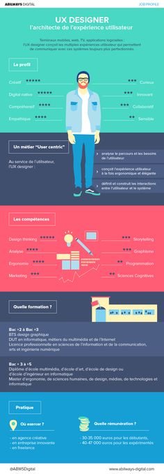 Infographie Job profile : UX designer : l'architecte de l'expérience utilisateur