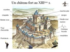 "PARTS OF A CASTLE - in French  ALSO: ""L'assomoir meurtriere""  WAS OFTEN A CROSS-SHAPED SLIT through which arrows and spears were released against the enemy. Château Fort, Chapelle, Castle, Character, Arrows, French, Art, Art Background, French People"