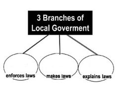 Unit Abstract - Throughout this unit student explore the concept of local government.  As a cumulative activity, students take part in two simple city council meetings. During the meetings, students vote on laws and services for their pretend classroom city. Guiding Questions: 1. What is the purpose of government? 2. What does our local government do? 3. What are important roles and responsibilities of citizens in a community?