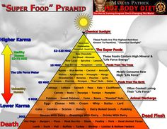 highest and lowest vibrational foods