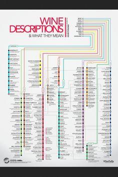 Wine choice chart