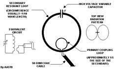 loop antenna pattern - Google Search