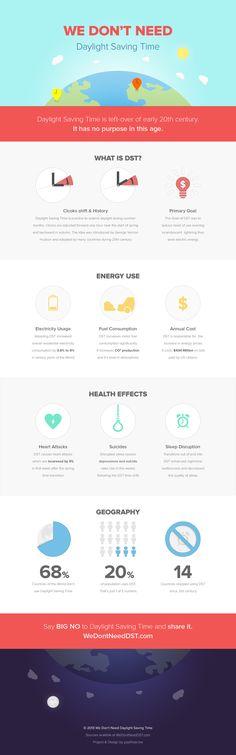 Say Big No to Daylight Saving Time! – Infographic
