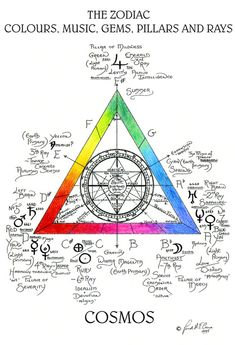 """A strosonics """"Dimensions"""" can co-exist in different contexts on the same scale, applying to different but cooperative levels of inner and outer experience; and that there are extra """"Dimensions"""" of. Occult Symbols, Magic Symbols, Chakra Symbole, Rose Croix, Sacred Geometry Symbols, Esoteric Art, Astrology Numerology, Spirit Science, Spiritus"""