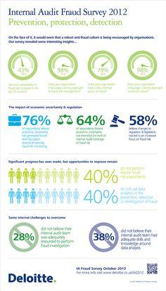 Internal Audit Fraud Survey Infographic Internal Audit, Motivation Goals, Report Template, Visual Communication, Data Visualization, Vulnerability, Sample Resume, Leadership