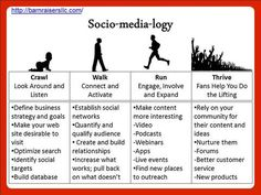 Socio-media-logy #Infographic by @robpetersen of BarnRaisers