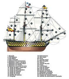 Partes de un navío de línea español de 112 cañones. Finales siglo XIX