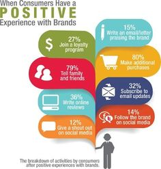 Brand word of mouth - Google Search