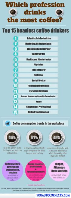 Which Profession Drinks The Most Coffee?!