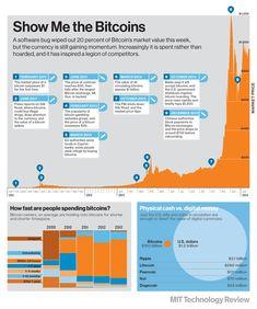 Bitcoin News: Show Me the Bitcoins