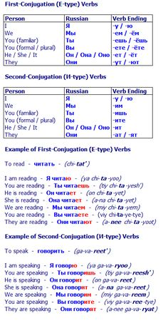 First Conjugation and Second Conjugation Verbs
