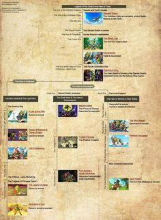 Zelda's chronology finally revealed.