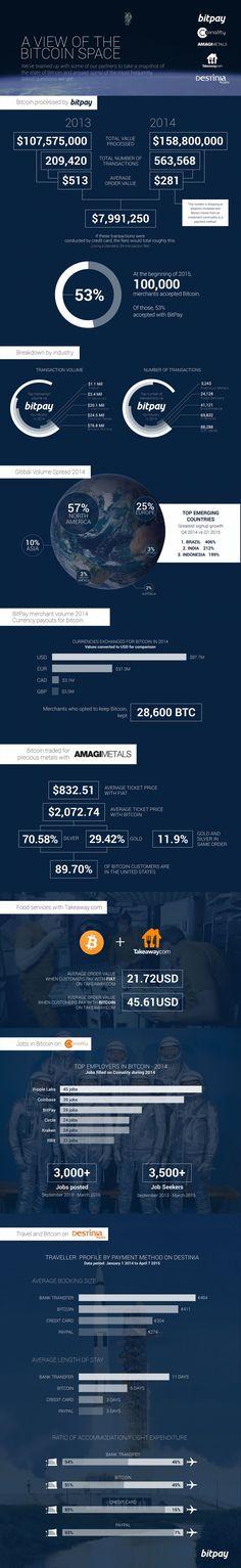 bitcoin merchants mainstream Bitpay cryptocurrency