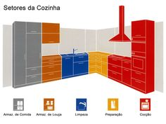 kitchen Organization Layout - Optimize Your Kitchen Layout with Work Zones.