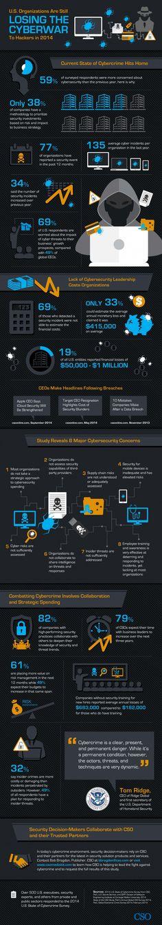 US Organizations are STILL losing the 'Cyberwar' - interesting #infographic...