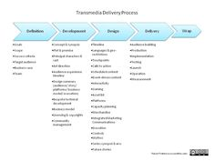 TRANSMEDIA DELIVERY PROCESS
