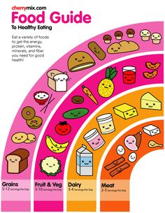 Kawaii food pyramid!  or rainbow....i would have enjoyed learning about food more if I had this when I was young!