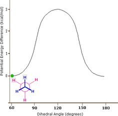 Stereoisomers make so much sence now!!  Where was this when I was in organic chemistry?!?