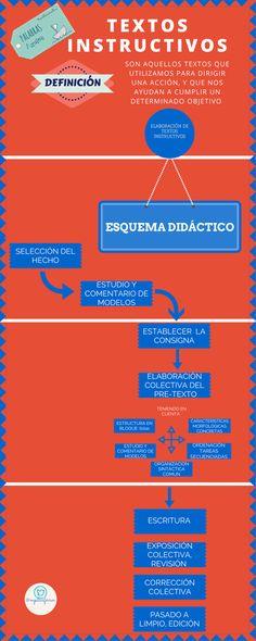 #InfografíasPA: Los textos instructivos | PaLaBraS AzuLeS
