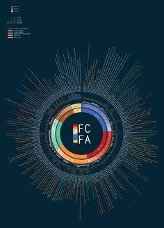 Future Climate for Africa Organogram - Visualoop Organizational Chart Design, Bmw Logo, Data Visualization, Africa, Graphic Design, Creative, Inspiration, Infographics, Charts