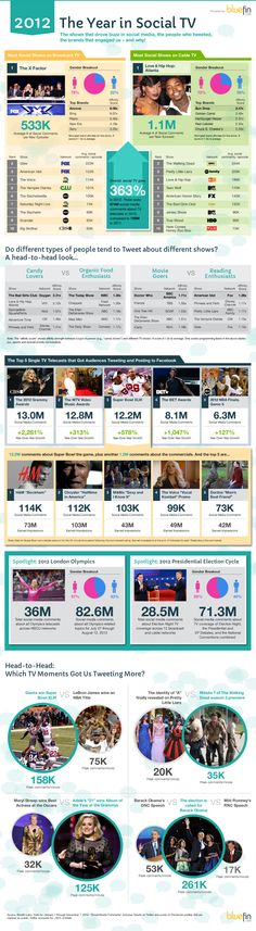 As 2012 draws to a close, we wanted to take a look at the shows that drove buzz in social media, the people who tweeted, and the brands that engaged us.    Overall, social TV grew 363% in 2012. There were 874M social media comments about TV telecasts in 2012, compared to 189M in 2011.