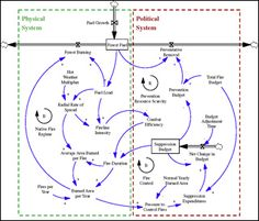 Introduction to systems thinking and system dynamics modeling applied to strategy, organizational change, and policy design. Students use simulation models, management flight simulators, and case studies to develop conceptual and modeling skills for the design and management of high-performance organizations in a dynamic world.