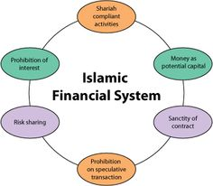 Clear Explanation and Detailed Information about BFSI Banking Financial Services Insurance Economics Business Cryptocurrency and allied Factors Of Production, Economic Systems, Investment Portfolio, Religion And Politics, Supply Chain Management, Best Investments, Do You Know What, Me On A Map, Economics