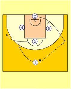 Pick'n'Roll. Resources for basketball coaches.: Kansas Diamond Offense