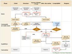Process Map, Diagram, Study Desk