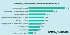 2017 Marketing Statistics, Trends & Data - The Ultimate List of Marketing Stats B2b Email Marketing, Marketing Information, Marketing Budget, Content Marketing, Affiliate Marketing, Internet Marketing, Online Marketing, Digital Marketing, Marketing Videos