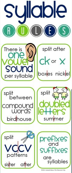 Teach Your Child to Read - FREE syllable rules poster - Give Your Child a Head Start, and.Pave the Way for a Bright, Successful Future. Reading Intervention, Reading Skills, Teaching Reading, Reading Strategies, Guided Reading, Teaching Phonics, Kindergarten Writing, Teaching Art, Wilson Reading