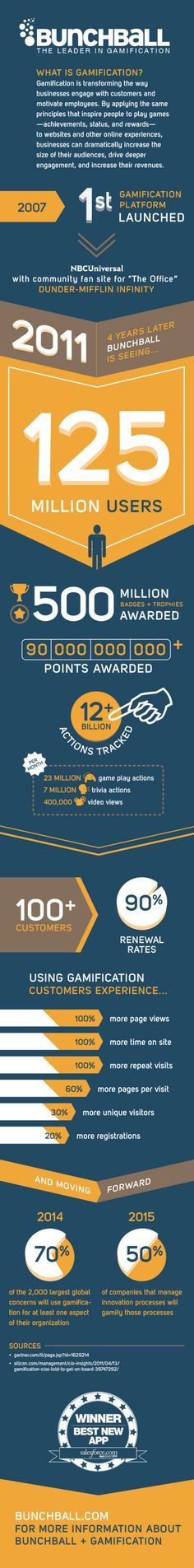 Bunchball, one of the market leaders in gamification platforms has now 125 Millions of users around the world
