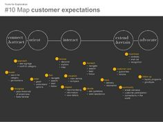 Tools for Exploration  #10 Map customer expectations