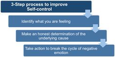 Understanding Emotional Intelligence and self-control