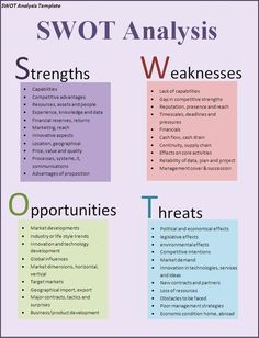 SWOT analysis for business planning and project management. Entrepreneurs should evaluate Strengths, Weaknesses, Opportunities and Threats when considering a venture. #YouthEntrepreneur
