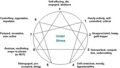 enneagram vices and virtues chart - Google Search