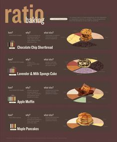 A visual recipe infographic on how to bake things like a Chocolate Chip Shortbread, Sponge Cake, Apple Muffin, Maple Pancakes