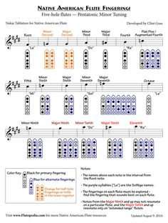 NAF Fingerings for Five-hole flutes with Pentatonic Minor Tuning