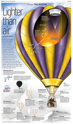 Wine and balloons, what could be better? This look at how hot-air balloons work was published in time for the Temecula Valley Wine and Balloon Festival. Information Architecture, Information Design, Information Graphics, Temecula Valley, Visual System, How To Create Infographics, Data Visualization, Hot Air Balloon, Balloons