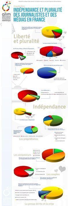 Enquête sur indépendance et pluralités des journalistes et des médias en France, février 2013