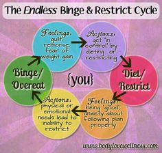 The endless binge and restrict cycle. An awesome graphic from Body Love Wellness showing why food restriction leads to food binges and out of control eating. Healthy Balanced Diet, Healthy Mind, Healthy Nutrition, Healthy Recipes, Dealing With Guilt, Love Wellness, Positive Body Image, Eating Disorder Recovery, Intuitive Eating