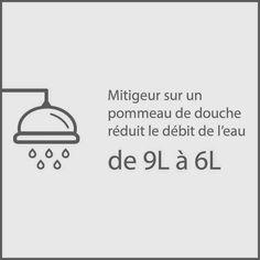 Un mitigeur sur un pommeau de douche réduit le débit de l'eau de 9 l à 6 l.
