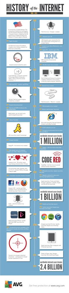 Milestones in the History of the Internet [Infographic]    Read more: http://www.marketingprofs.com/chirp/2013/10102/internet-history-milestones-infographic#ixzz2LL48eMdM
